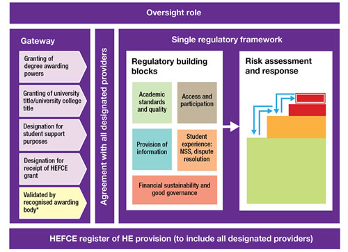 The Operating Framework - part of the regulatory framework governing HE