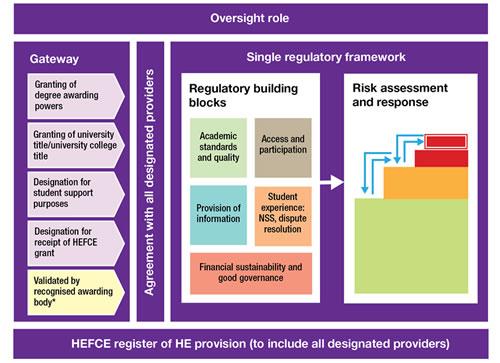 The Operating Framework - part of the regulatory framework governing HE