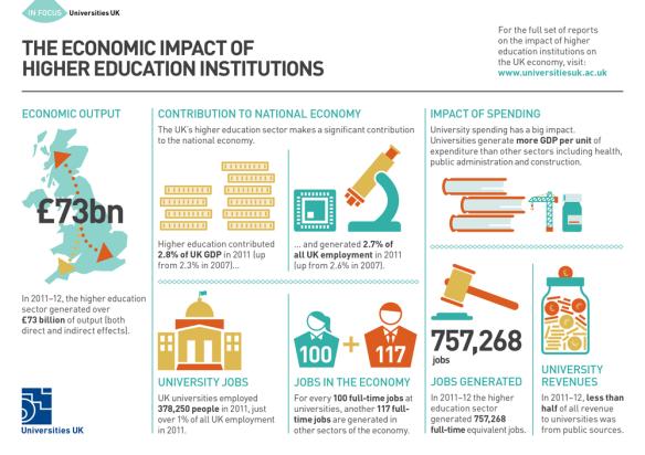 EconomicImpactOfHigherEducationInstitutionsLrg