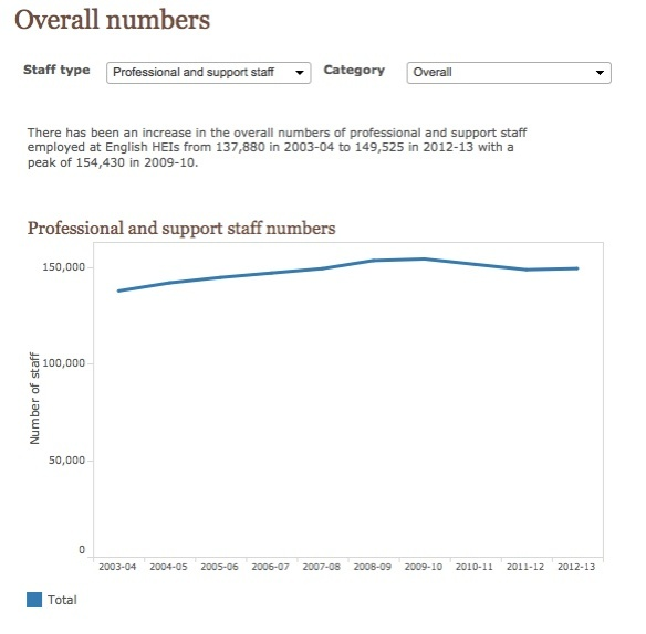 prof services numbers